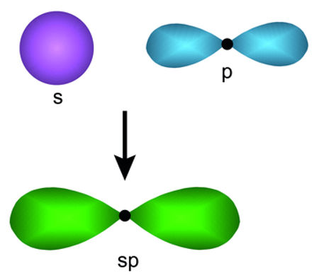 Modelo de hibridização entre um orbital s e um orbital p