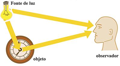 Representação do conceito de visão nos dias atuais
