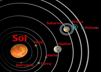 Sistema solar proposto por Nicolau Copérnico