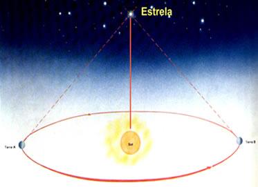 Medida da distância de uma estrela pelo método do ângulo da paralaxe