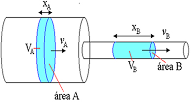 Os volumes dos líquidos da área sombreada são iguais