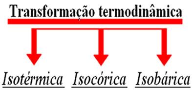 Transformações termodinâmicas