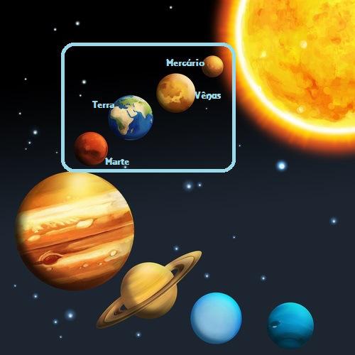 Os Planetas Rochosos do Sistema Solar são os menores, com as temperaturas mais altas e os mais próximos do Sol