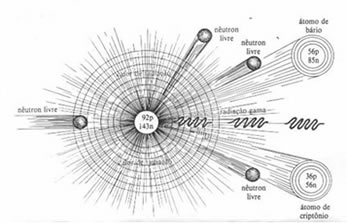 Quebra do núcleo através de nêutrons