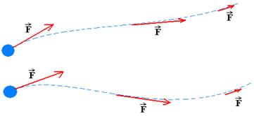 Linhas de força são tangentes à trajetória da carga.
