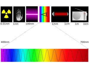 Espectro eletromagnético - Mundo Educação 6ad9388a85