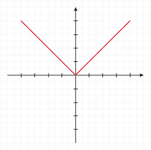 Função modular: representação gráfica dos valores absolutos de um número real