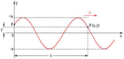 Configuração de uma onda periódica propagando-se num meio com velocidade v