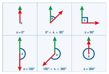 Ângulos dados em graus que podem ser representados por seus submúltiplos