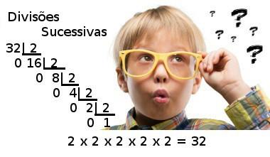 Na decomposição de um número por divisões sucessivas, o produto de todos os divisores gera o número de origem