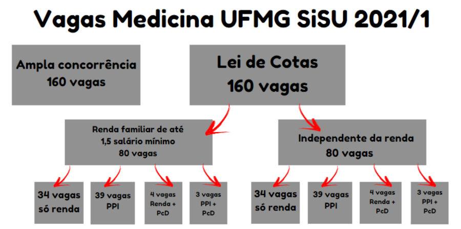 vagas para curso de Medicina da UFMG no SiSU 2021/1