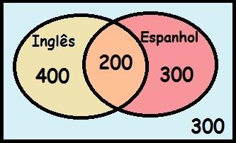 Probabilidade no enem clculo de probabilidade no enem super atravs do diagrama de venn podemos ver a distribuio dos alunos em relao lngua ccuart Choice Image