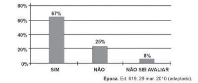 Questão do Enem de 2011 que envolve o cálculo da porcentagem de um número