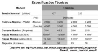 Tabela com as especificações técnicas da torneira elétrica
