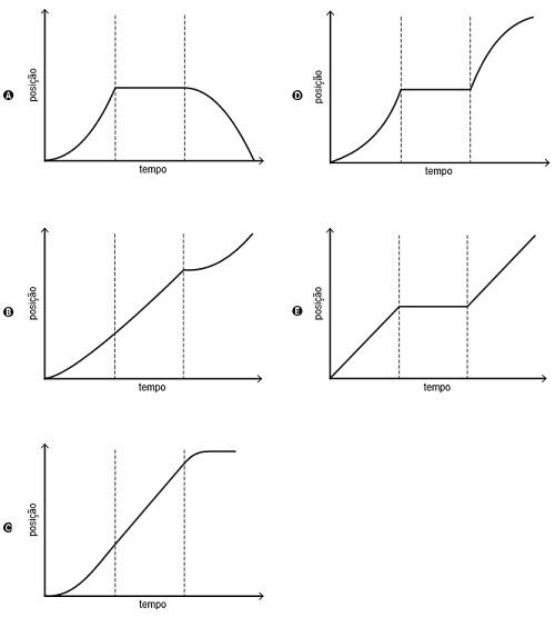 Alternativas de gráficos da posição em função do tempo que representam o movimento do trem