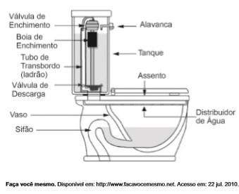 Representação do esquema de funcionamento de vaso sanitário