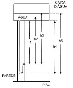Representação esquemática da instalação hidráulica de uma caixa d'água