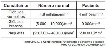 Analise o resultado do hemograma acima